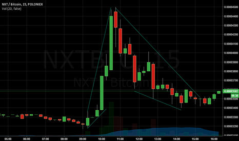 NXTBTC: NXT Long