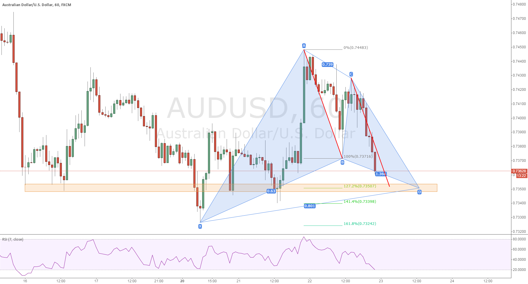 AUDUSD GARTLY LONG