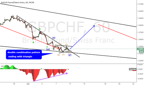 GBPCHF: GBPCHF double combination pattern