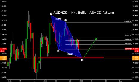 AUDNZD: AUDNZD - H4, Potential Bullish AB=CD Pattern