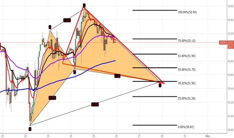 USOIL: Monitoring a potential retrace to D leg $uwt $dwt $xop $gush