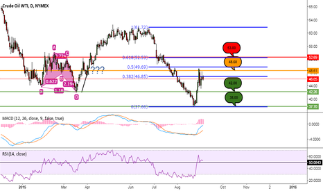 CL1!: Critical Prices Level For Crude Oil in September