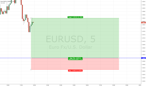 EURUSD: Buying support - Short Term