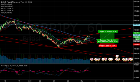 GBPJPY: GBPJPY breakout, start of an uptrend