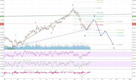 EURGBP: EURGBP - Seeking Wave B to Complete before Impulse C