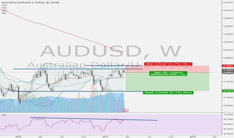 AUDUSD: AUDUSD Short on weekly chart