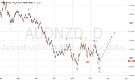 AUDNZD: AUDNZD today is the beginning of wave C