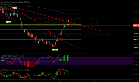 GBPAUD: GBPAUD is going down :D... I hope...