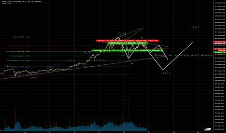 BTCUSD: BTCUSD - Elliott Wave - Potential Bearish move