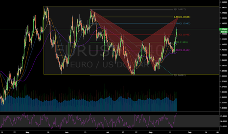 EURUSD: Bat within Channel