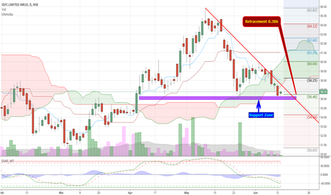 "IDFC: IDFC attempting Formation of 'W"" Pattern"