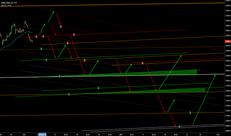 HSI: S/R Waves Levels and Zones for coming weeks