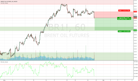 BR1!: OIL TRADE OPPORTUNITY