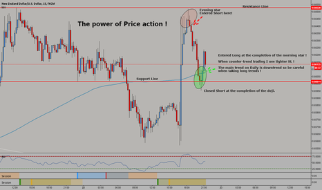 NZDUSD: Just experimenting scalping with price action