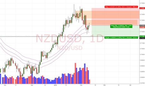 NZDUSD: NZD/USD Daily Update (13/2/18)
