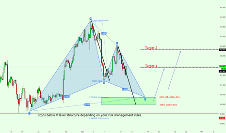 USDJPY: USDJPY Gartley + ABCD Move Great Potential Buying Zone!!!