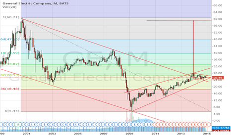 GE: General Electric Co 59$?