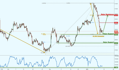 CADJPY: CADJPY on major support, prepare for a bounce!