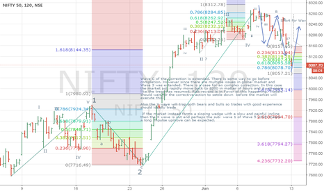 NIFTY: Nifty : Is X Wave round the corner ?