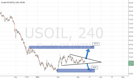 USOIL: Crude waiting for breakout