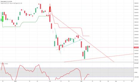 DAX: Siamo ad un punto di svolta dei mercati?