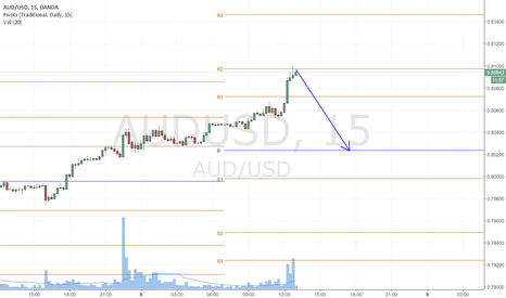 AUDUSD: AUDUSD High in for the Session?