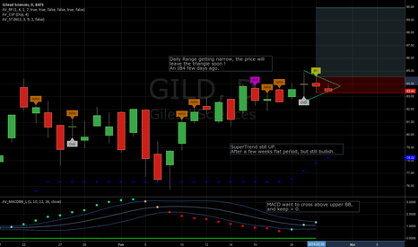 GILD: Can't ignore this triangle...