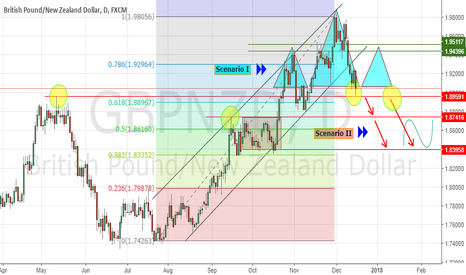 GBPNZD: Which scenario is more more expected next week ?
