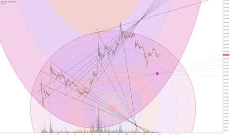 BCHUSD: BCH - secret chart, let's follow it together