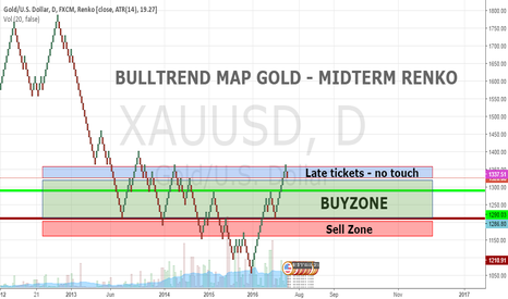 XAUUSD: BullTrend Map GOLD Renko - midterm