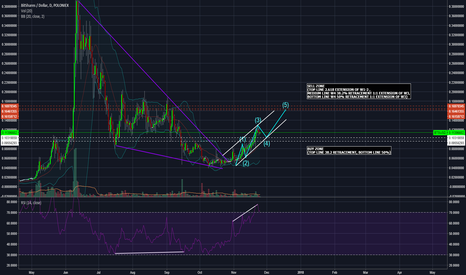 BTSUSD: BTSUSD $0.16+ HUGE POTENTIAL! Elliot Wave Analysis