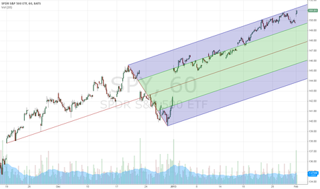 SPY: Hourly Chart Pitchfork Updated