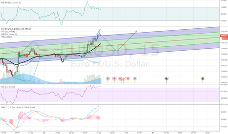 EURUSD: is it short?