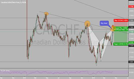 CADCHF: POTENTIAL BEARISH BAT PATTERN ON CADCHF