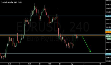 EURUSD: eurusd continue sell for NFP