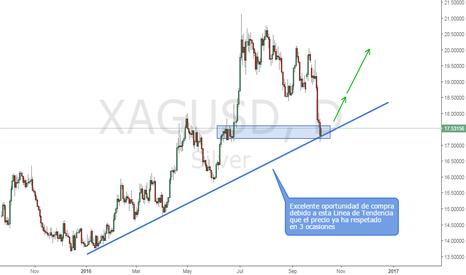 XAGUSD: Excelente oportunidad para comprar Plata en los Mercados