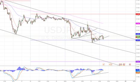 USDJPY: ドル円、乖離が発生