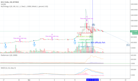 BCHUSD: BCH failed coup, now bound to lose with the gravity