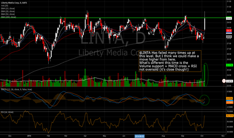 LINTA: $LINTA Has failed many times up at this level. But I think we co