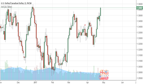 USDCAD: the fall is coming! (lol someone hire me!)