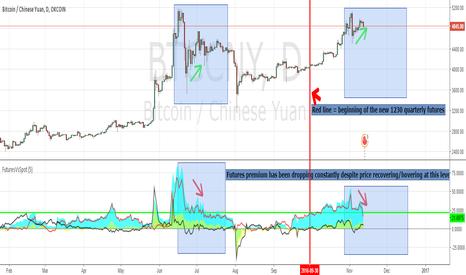 BTCCNY: Bitcoin Fractals and Bearish Divergences