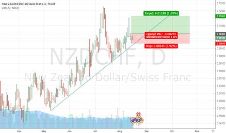 NZDCHF: NZDCHF Buy stop