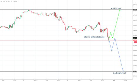 US30USD: DowJones zurück in die Range?