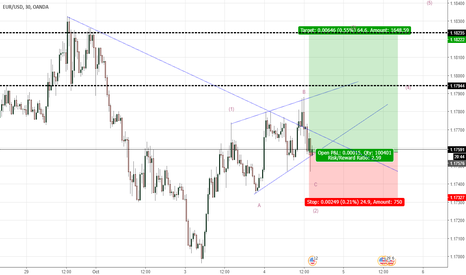 EURUSD: EU stand in Running flat pattern and going up to wave 3