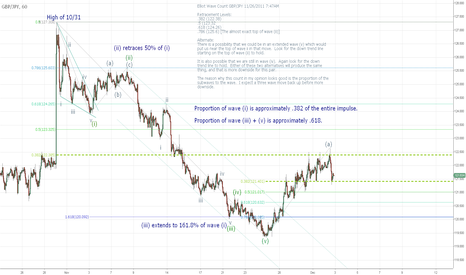 GBPJPY: GBP/JPY Elliot Wave Count Update 12/3/201