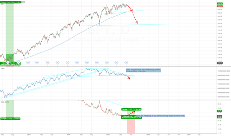 SPY: S&P 500 appears to be topping out on OBV (On balance volume)