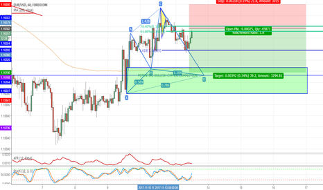 EURUSD: 2618 Second Chance on EUR/USD: Triple play potential.