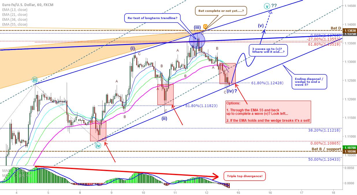 EUR/USD: Ending diagonal update, up for wave 5 or break now?