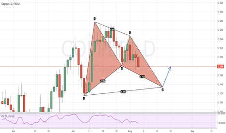 COPPER: Bull bat on copper 1D timeframe