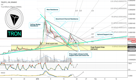 TRXBTC: TRON [TRXBTC] Movement Update